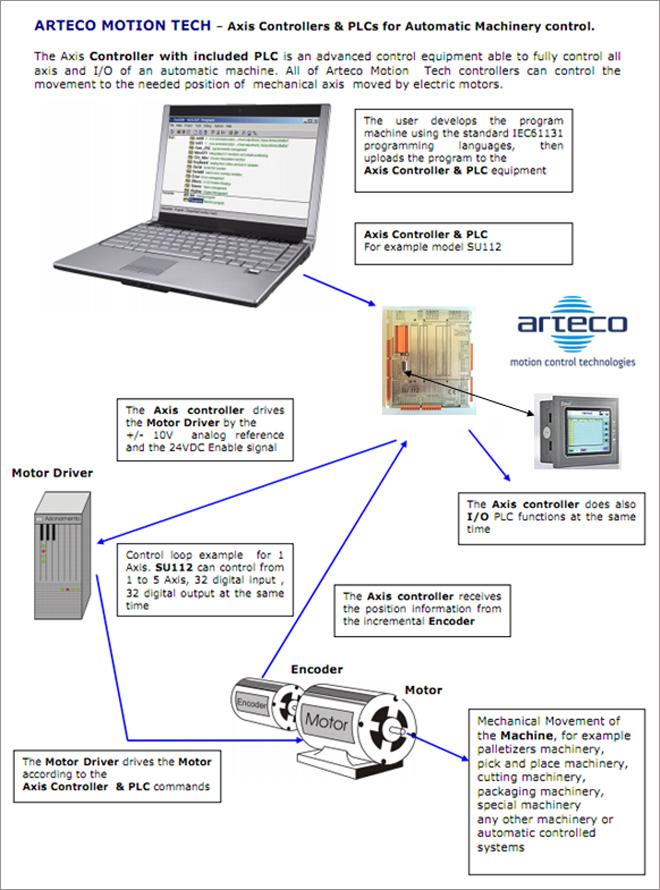arteco-su112-connectivity