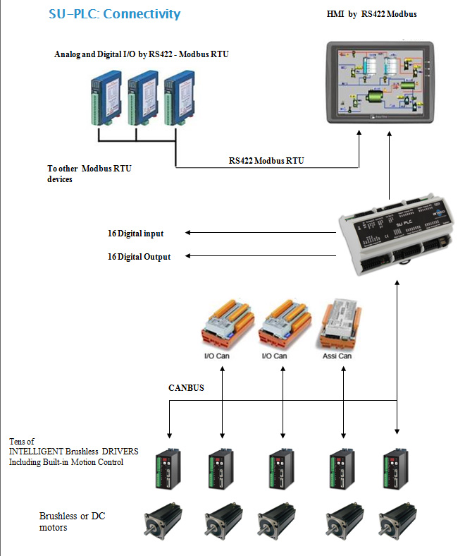 arteco-plc-connectivity