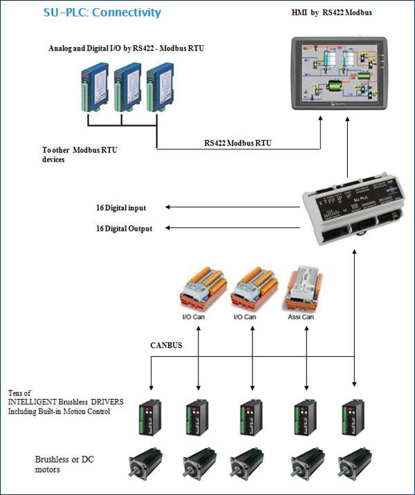 arteco-plc-connectivity